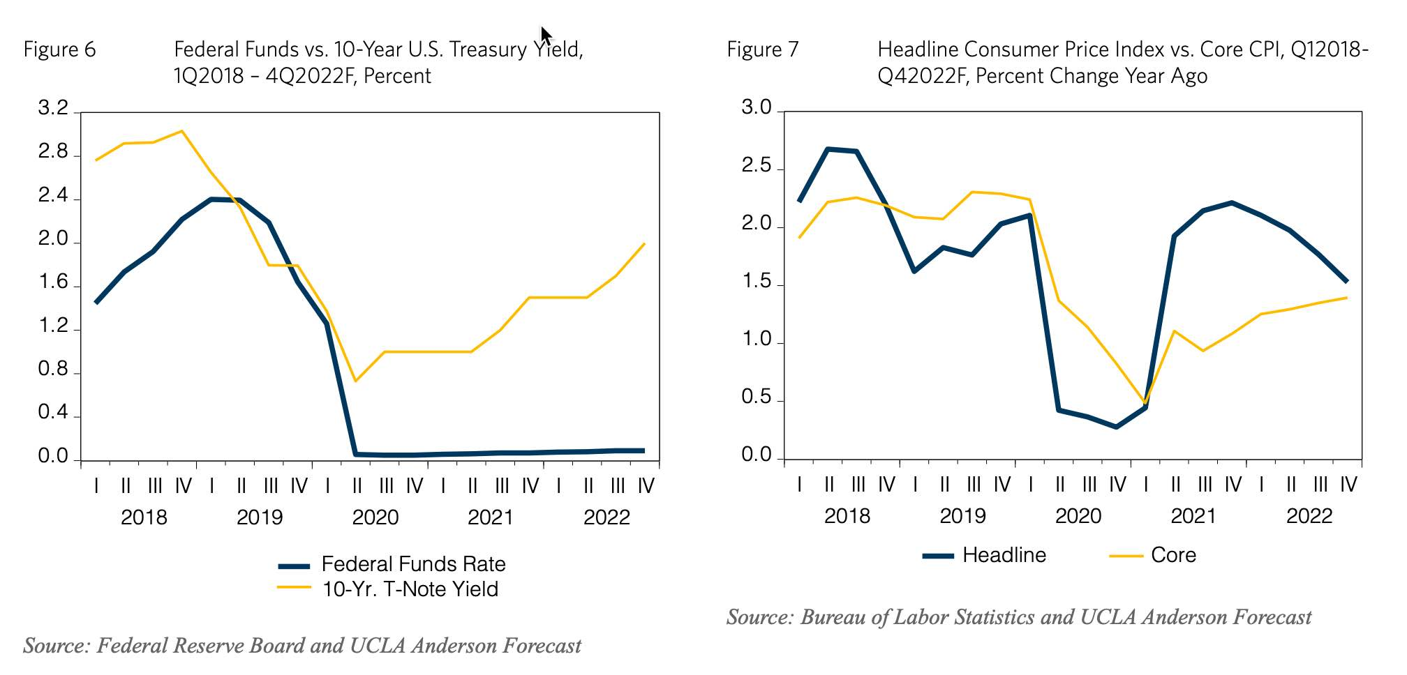 Better Times Ahead: US Recovery Forecasted by UCLA Anderson
